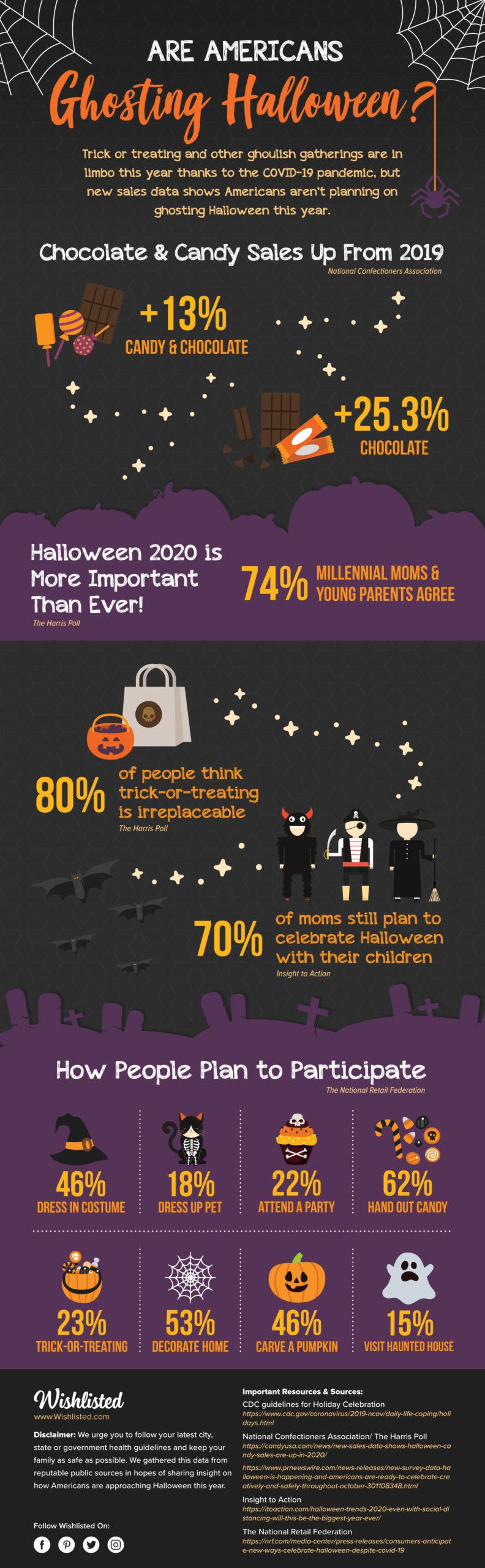 Halloween 2020 Infographic